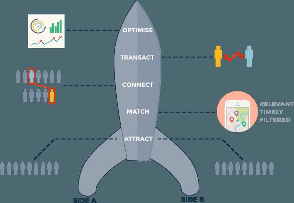 The Rocket Model